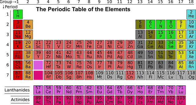 Learn Periodic Table With Mnemonics, Periodic Table Trick