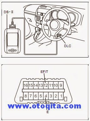 Cara mengetahui penyebab lampu check engine nyala pada avanza