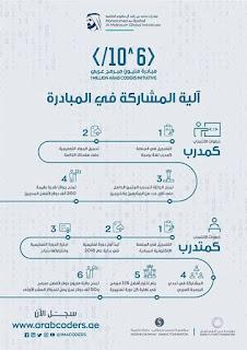 مبادرة تدريب مليون شاب عربي على البرمجة الشروط والاشتراك