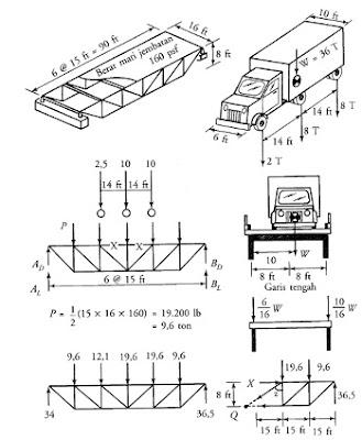Perhitungan Taraf Beban Dari Sebuah Jembatan