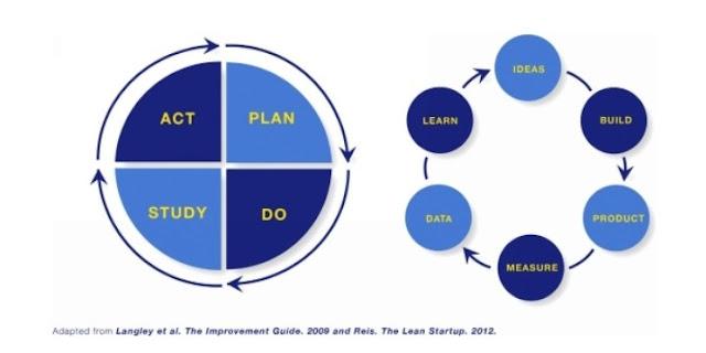 الشكل 5 : دورات BML في التفكير
