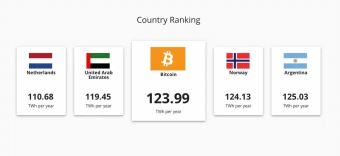 bitcoin-consumo-de-energia