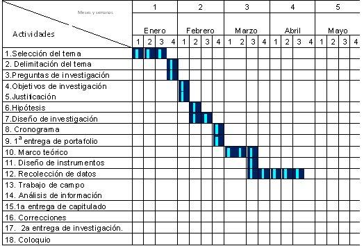 Introducción a la investigacion EJEMPLO DE CRONOGRAMA PARA EL