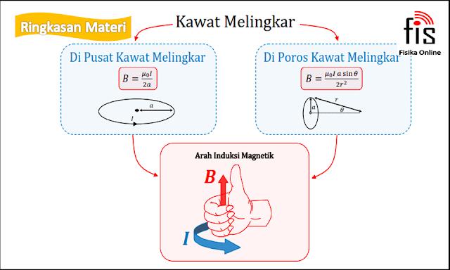 Induksi magnetik