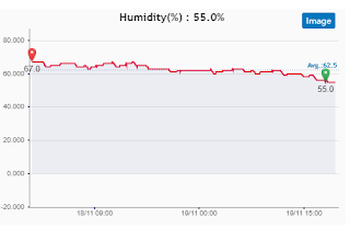 Humidity in our holiday cottage