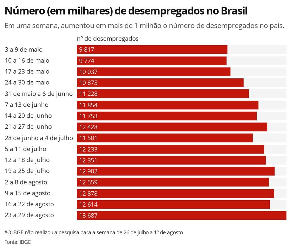 Desempleo Brasil 2020