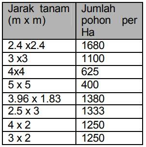 Tabel Jarak tanam dan jumlah pohon per hektar