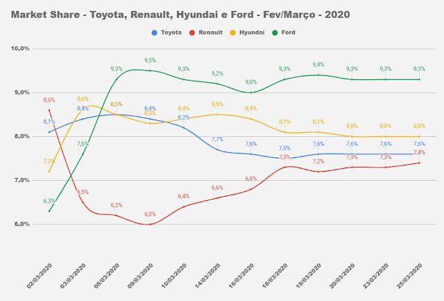 Como está o mercado automotivo com o coronavírus?