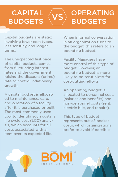 Operating Budgets vs  Capital Budgets for FMs