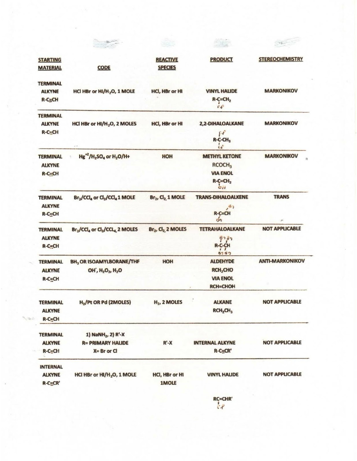 Detailed List Of Reagents Used in Organic Reactions - All