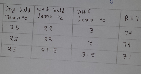 Determination of relative humidity by wet and dry bulb