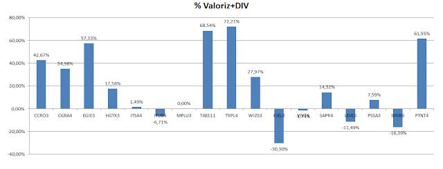 Carteira de Dividendos - Valorização Acumulada  + Dividendos até Setembro de 2020