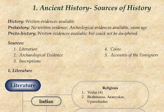 Ancient Indian History Notes PDF Download