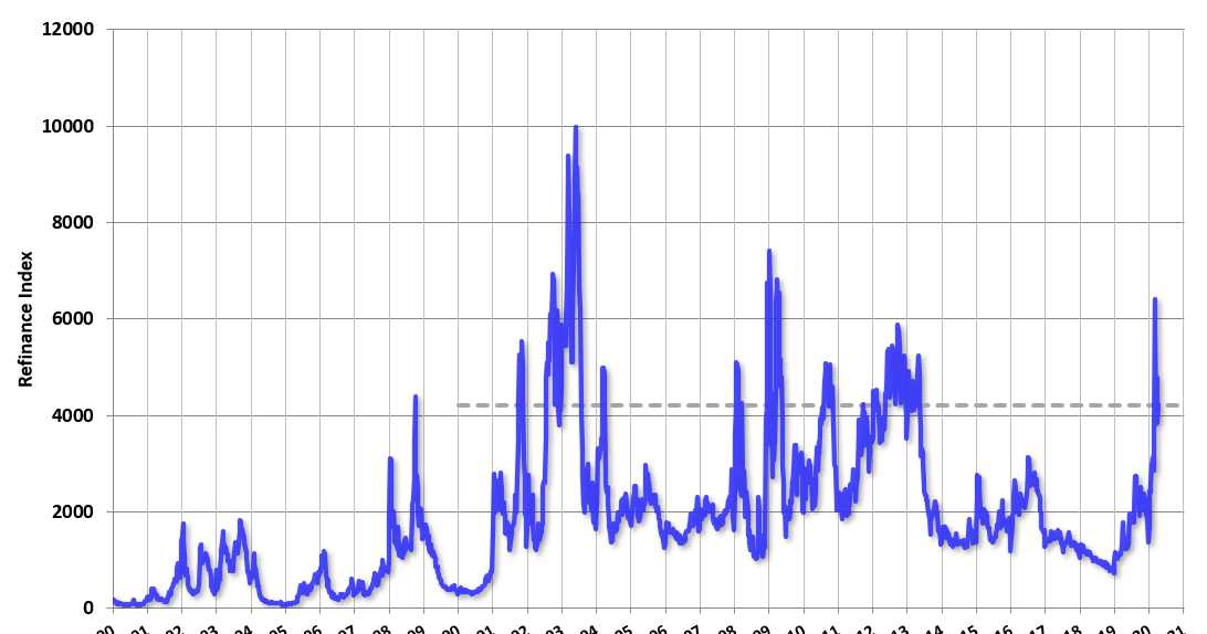 MBA: Mortgage Functions Diminished, Select Functions down 31% YoY thumbnail