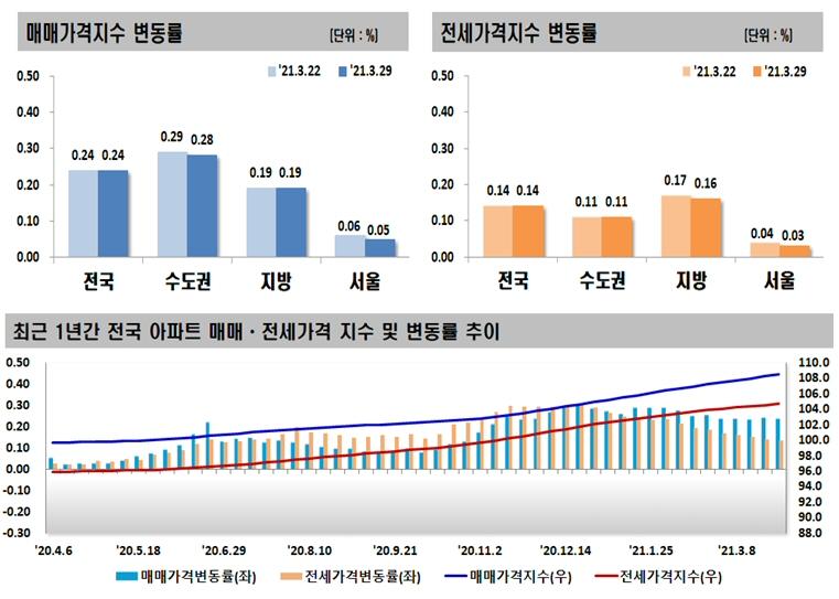 2021년 3월 다섯째 주 아파트 가격동향, 매매 0.24% 상승, 전세 0.14% 상승
