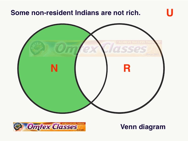 Represent the following statement by the Venn diagram.