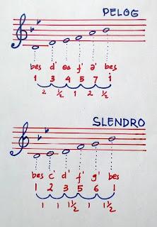 Istilah Tangga Nada Dalam Musik Tradisional Karawitan