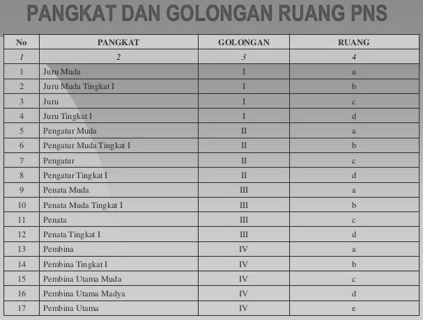 Tabel Pangkat dan Golongan Ruang PNS