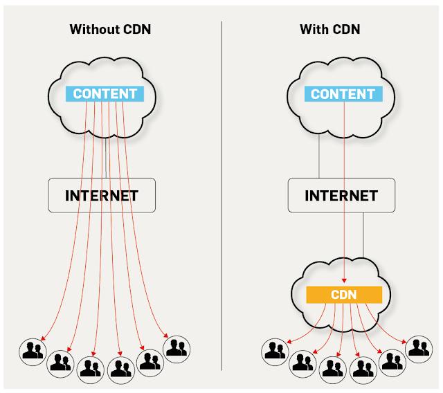 CDN là gì? Tại sao website cần có cơ chế CDN?