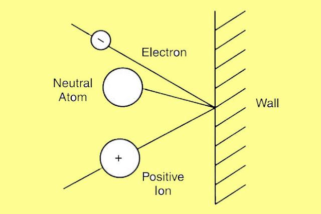 de-ionisation at surfaces, arc in circuit breaker, arc extinction, arc phenomenon, what is arc extinction @electrical2z