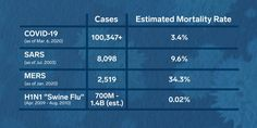 Mortality Rates due to Various Flu and Viruses