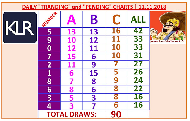 Kerala Lottery Winning Number Daily Tranding and Pending  Charts of 90 days on 11.11.2019