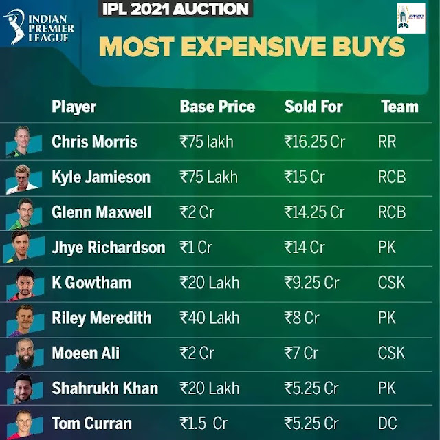 ipl auction 2021 Most expensive players - newstrends