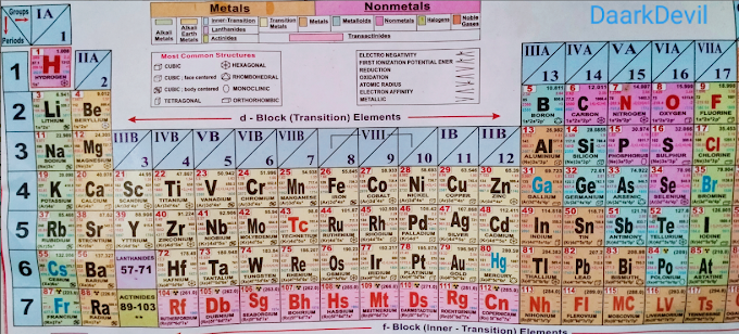 How to learn Periodic Table | What is the use of Periodic Table in Chemistry | How many elements
