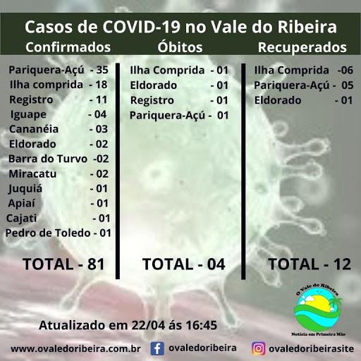 Vale do Ribeira soma 81 casos positivos  e 04 mortes do Coronavírus - Covid-19