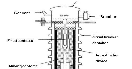 Minimum Oil Circuit Breakers (MOCB)-Contruction,Working