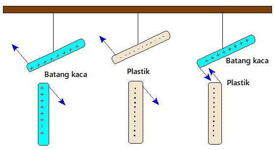 muatan batang kaca plastik