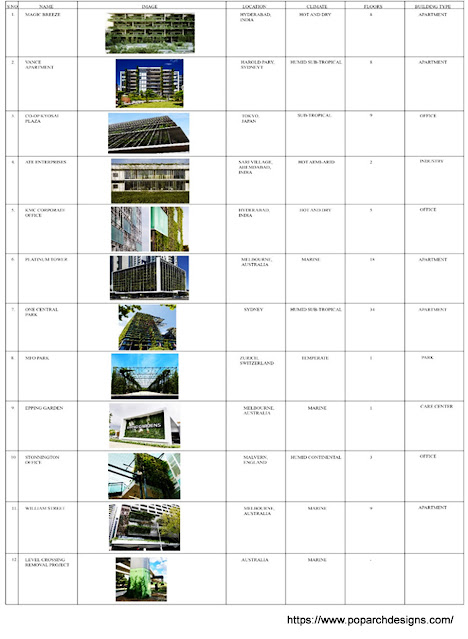 Green wall's building list