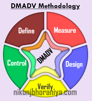 DMADV Methodology in Lean_Six_Sigma