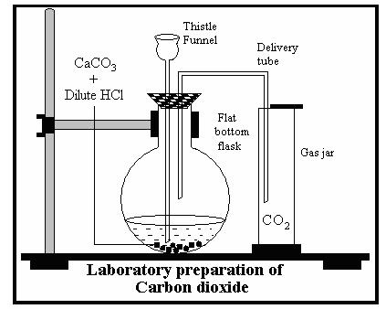 PREPARATION OF CARBON DIOXIDE EBOOK