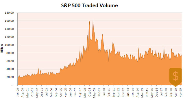 S&P 500 Traded Volume