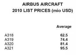 Cálculo del coste operacional en aviación IIIa (El DOC