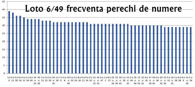 statistica frecvente perechi numere norocoase loto 6 din 49