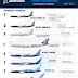 INFOGRÁFICO • Encomendas e Entregas Aeronaves Comerciais da Boeing Airplanes – Maio 2021