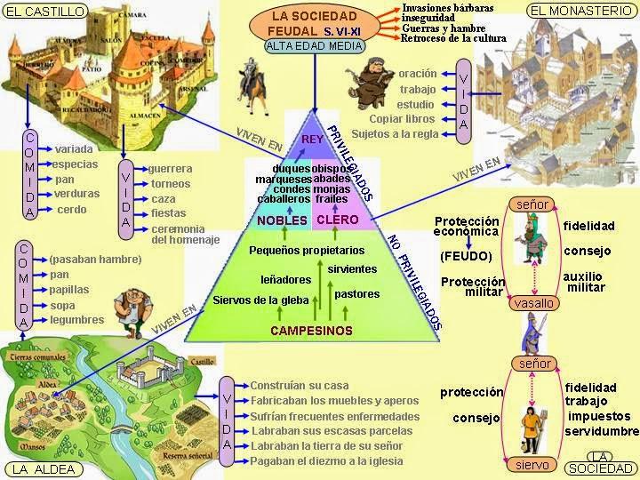 Por Que Me Gustan Los Castillos: Me Gustan Las Sociales: SOCIEDAD FEUDAL. Los Nobles