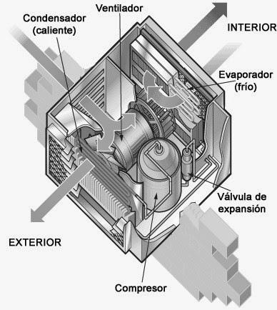 Ventajas y desventajas del aire acondicionado de ventana for Ventanas de pvc ventajas y desventajas