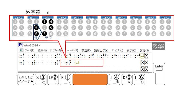 2行目15マス目がマスあけされた点訳ソフトのイメージ図とSpaceがオレンジで示された6点入力のイメージ図