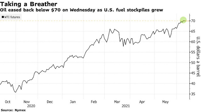 Oil Holds Steady After U.S. Build as Focus Turns to Inflation - Bloomberg