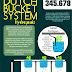 Jual Instalasi Dutch Bucket System (Hidroponik DBS)