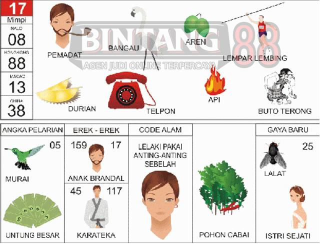 17 = Pemadat, Bangau, Durian, Aren, Lempar Lembing, Telepon, Api, Buto Terong.