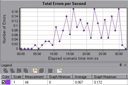 Error Graph in Performance Testing