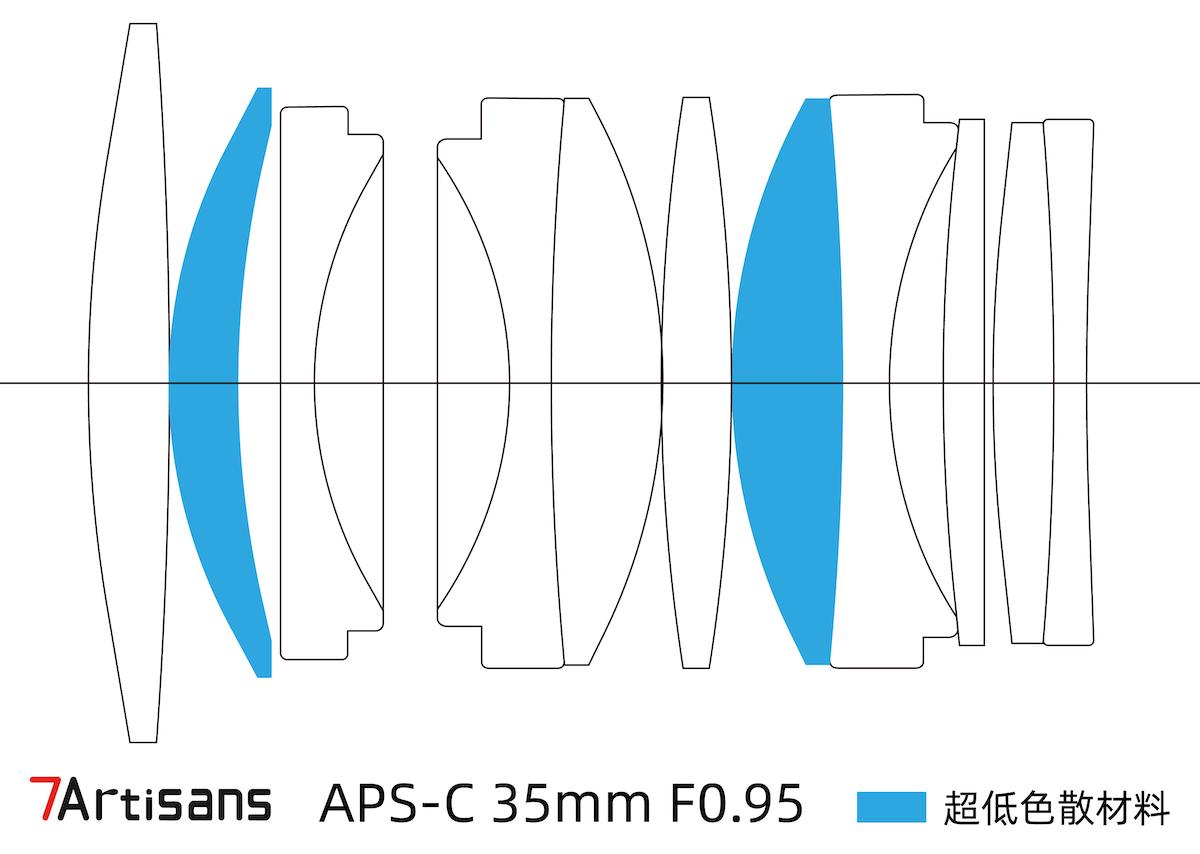 Оптическая схема объектива 7Artisans 35mm f/0.95