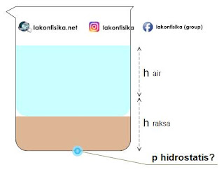 soal tekanan hidrostatis, rumus tekanan hidrostatis, tekanan hidrostatis, tekanan pada kedalaman h, fluida statis, tekanan zat cair
