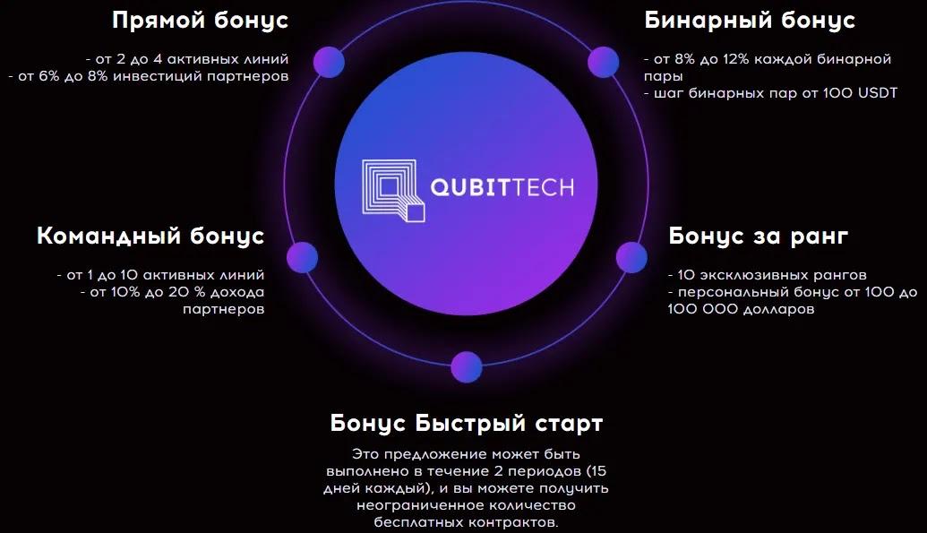 QubitTech рефбек
