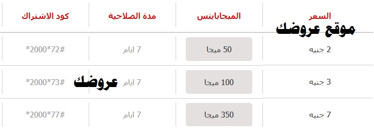 شرح الإشتراك في باقات الانترنت الأسبوعية من فودافون مصر 2020