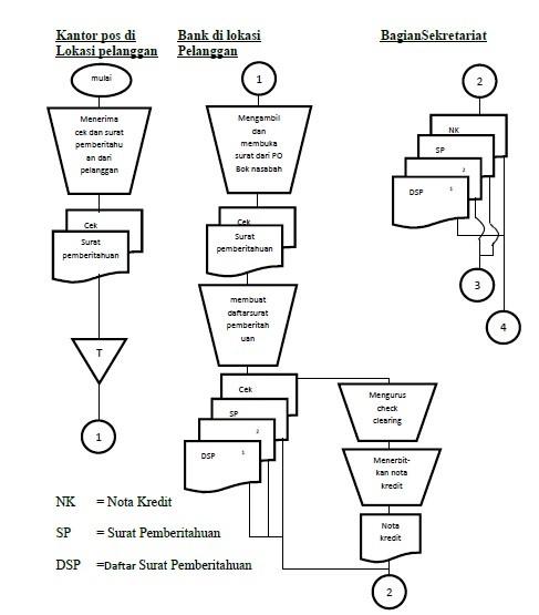 Flowchart Sistem Penerimaan Kas dari Piutang melalui Lock-Box Collection Plan